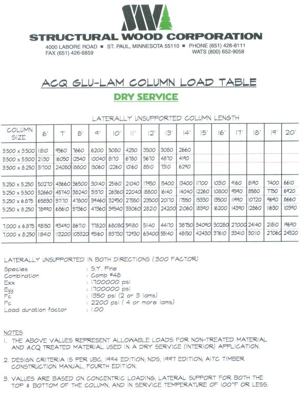Acq Glulam Column Load Table Dry